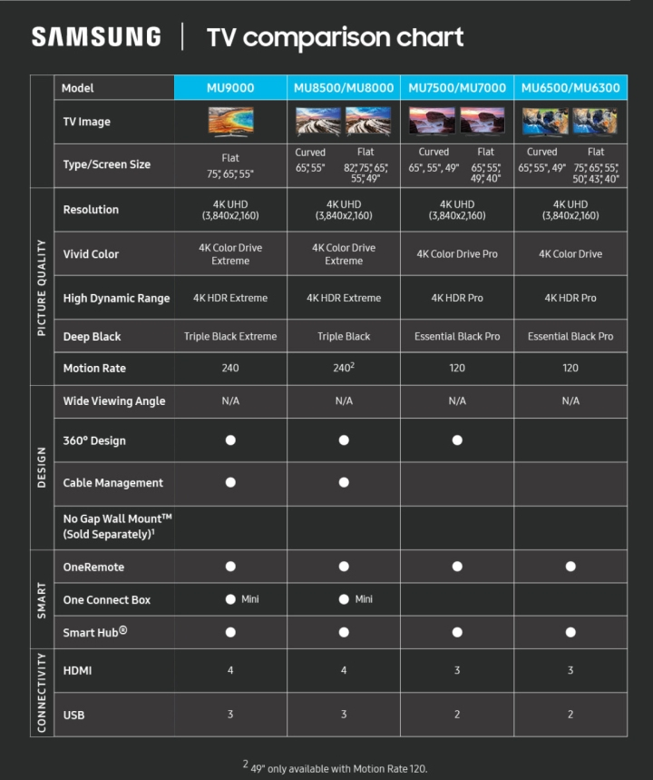 2017 Samsung TV Comparison Chart for MU-Series